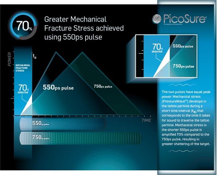 PicoSure Boost illustration graphic