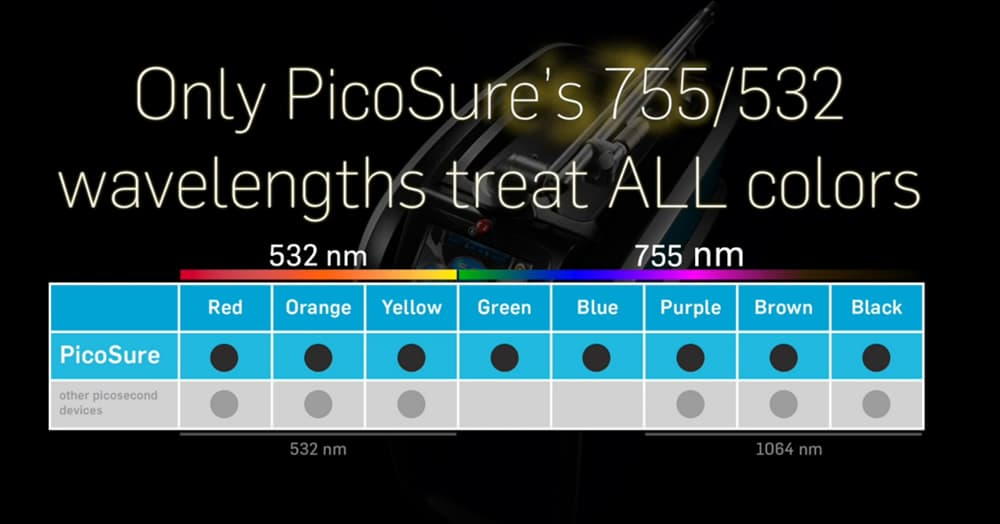 picosure colour spectrum
